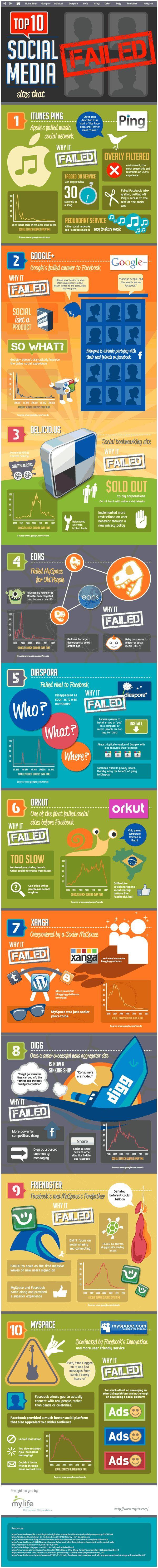 Top Online Media Outlets 202 Best Infografiki Images On Pinterest