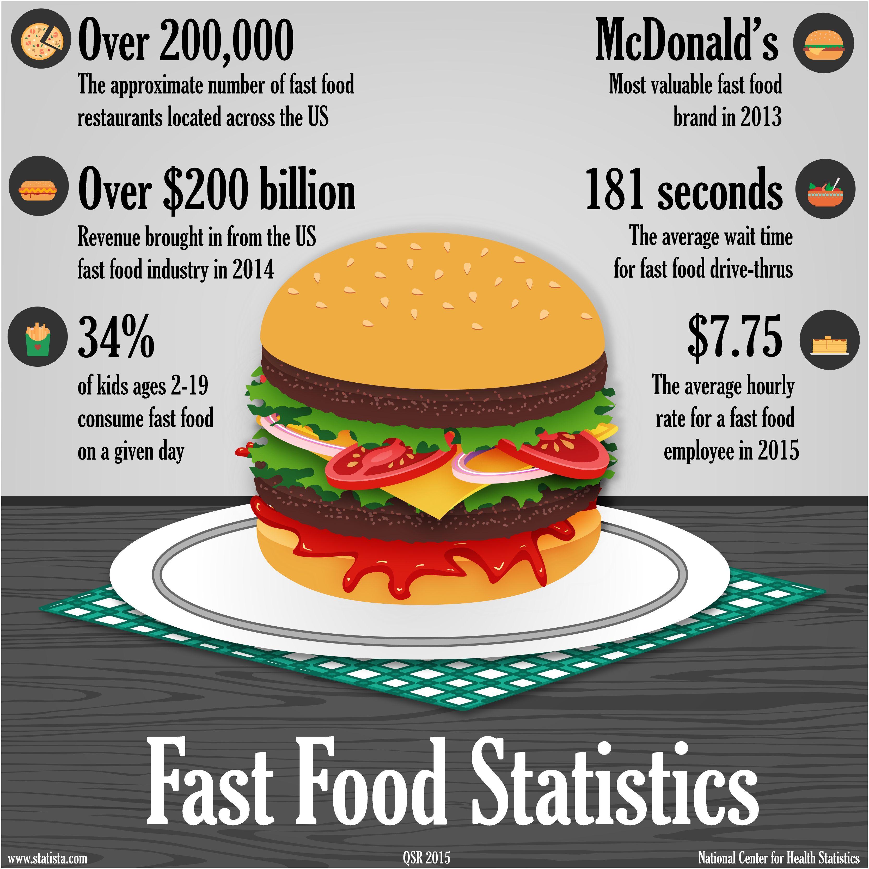Fast Food Statistics RMagazine Business Restaurant Management Infographic