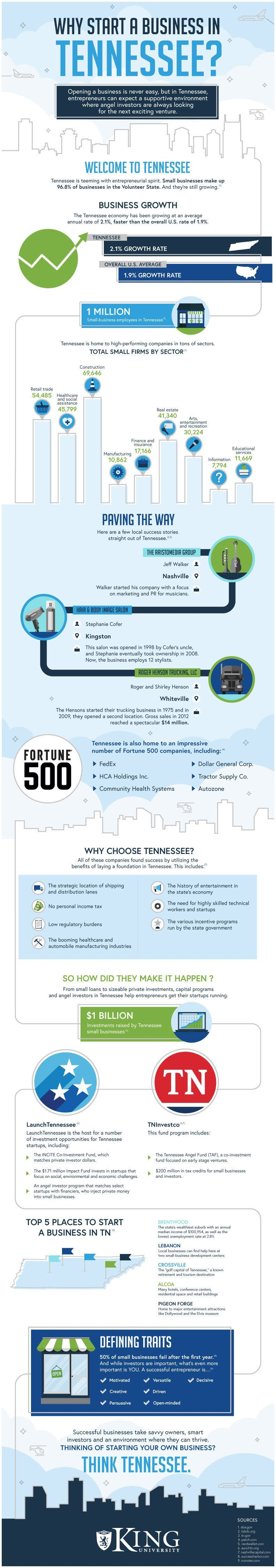 Start A Magazine Business why Start A Business In Tennessee [infographic]